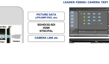 Leader Instruments Announces FS8681 Video Camera and Image Test System