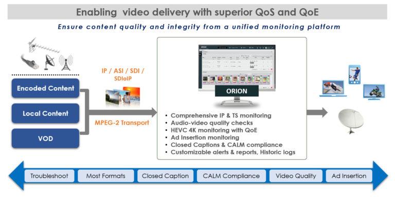 InterraSystems ORION 2110 Probe Delivery SDIoIP