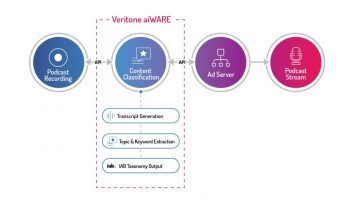 Veritone-Content_Classification_flow